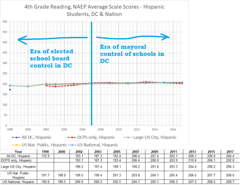 4th grade reading naep hispanic dc + elsewhere 1998-2017