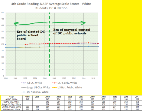 4th grade reading naep white dc + elsewhere, 1998-2017