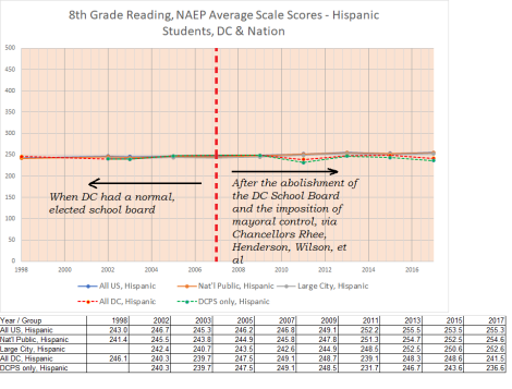 8th grade hispanic reading scores, 1998-2017, DC and US