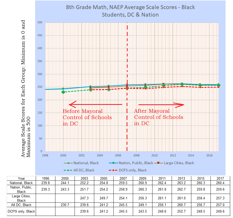 8th grade math naep black students 1996-2017