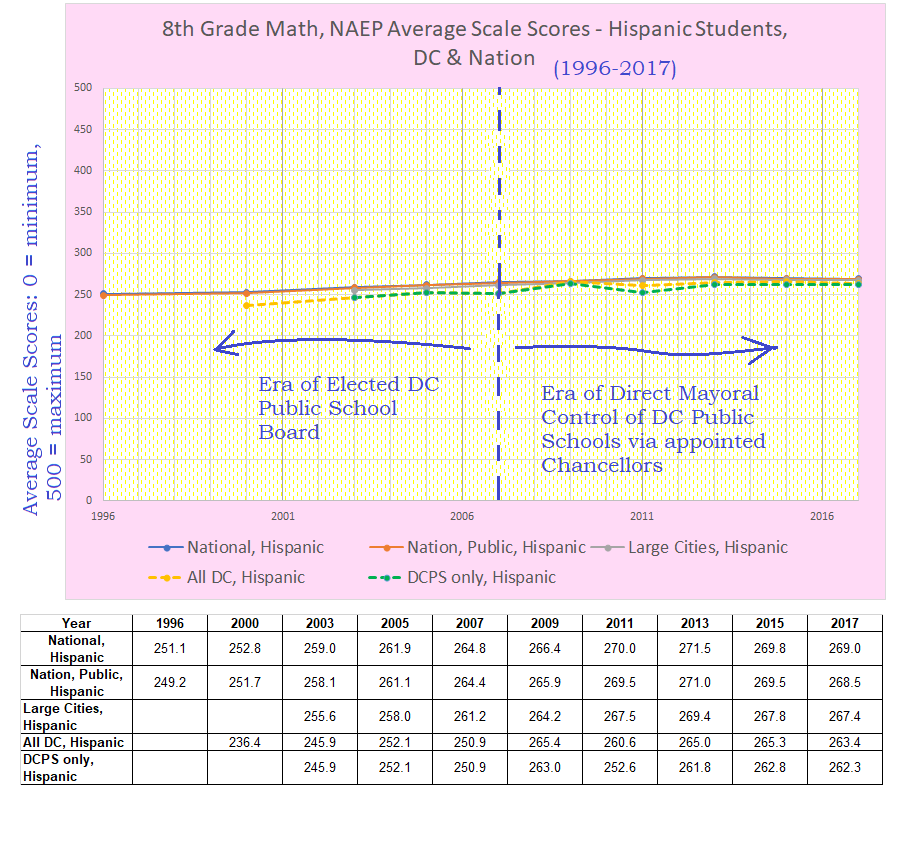 8th grade math naep hispanic students 1996-2917