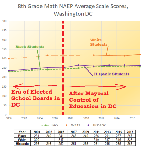 8th grade naep math, DC, w + H + B