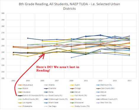 8th grade reading, all cities in NAEP tuda, 2002-2017