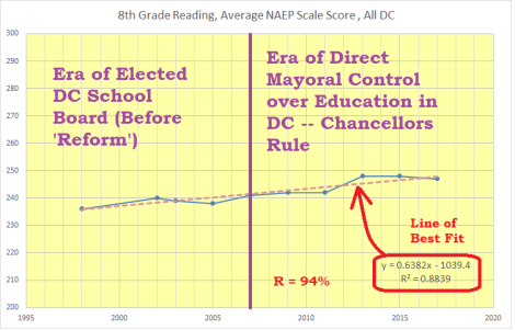 8th grade reading, ANSS, all DC, 1998-2017