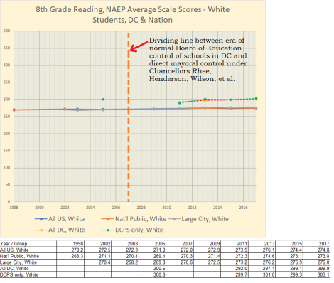 8th grade reading, white students, naep, 1998-2017, dc and elsewhere