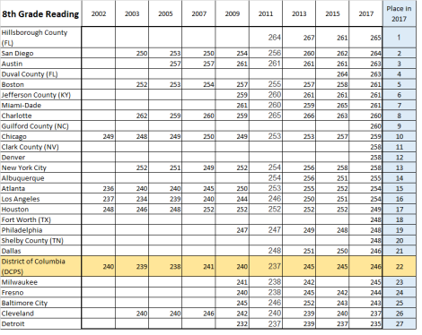 data table, 8th grade, all reading, all naep tuda cities