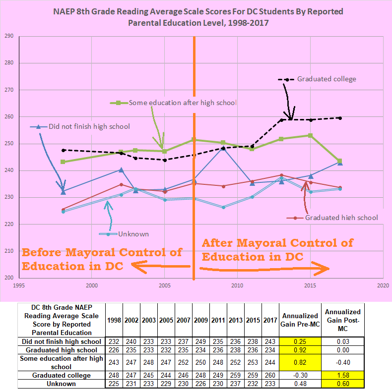 annualized gains pre and post mayoral control, dc, 8th grade reading, by parental education
