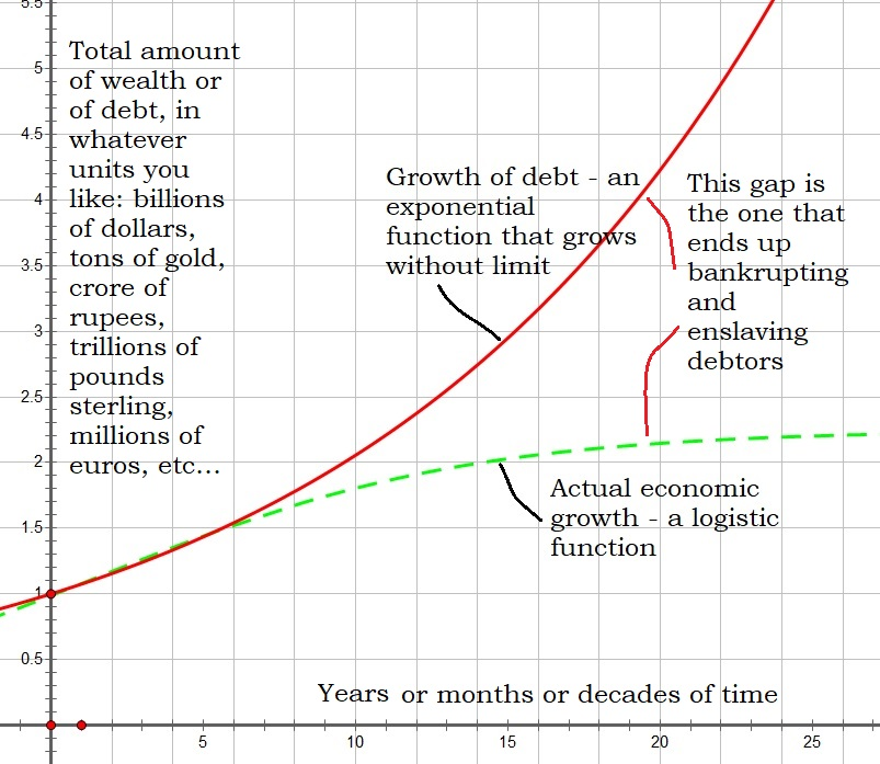 logistic versus exponential growth