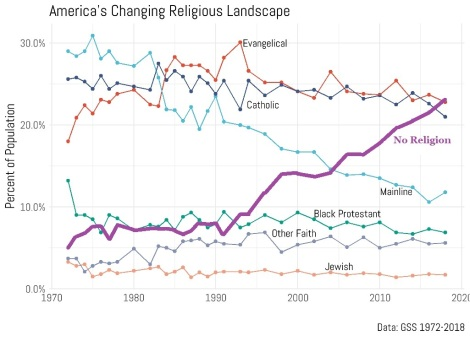 no religion is now number 1 (or tied)