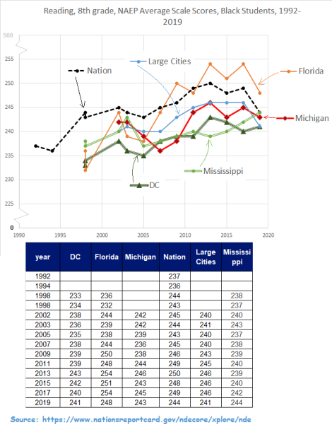 naep reading 8th grade, black, nation, fl, dc, mi, ms, large cities