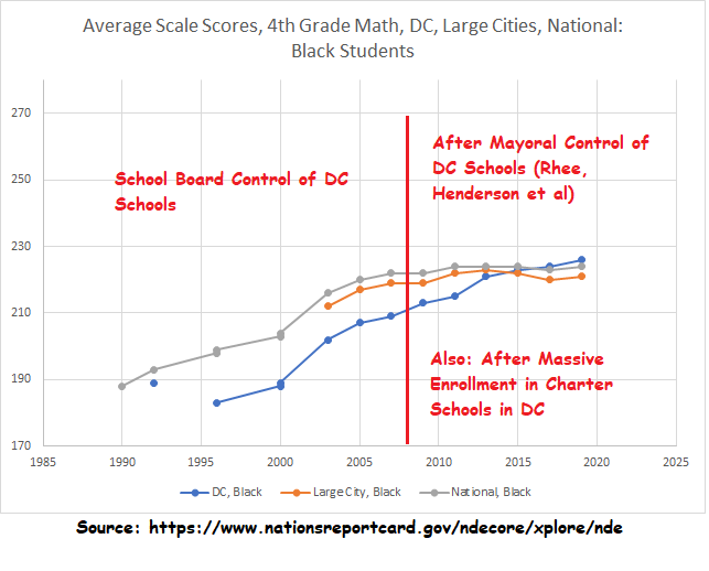 pre and post Rhee, 4th grade NAEP, black students in DC, nation, large cities
