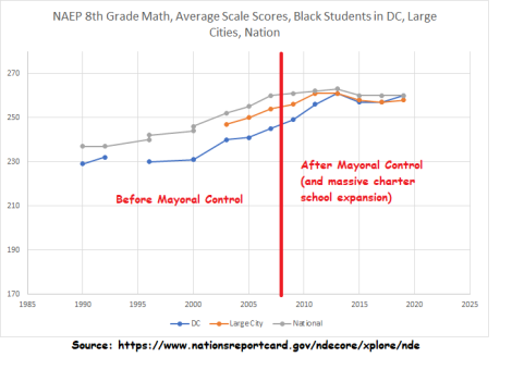 pre and post Rhee, 8th grade NAEP, black students in DC, large cities, and nation