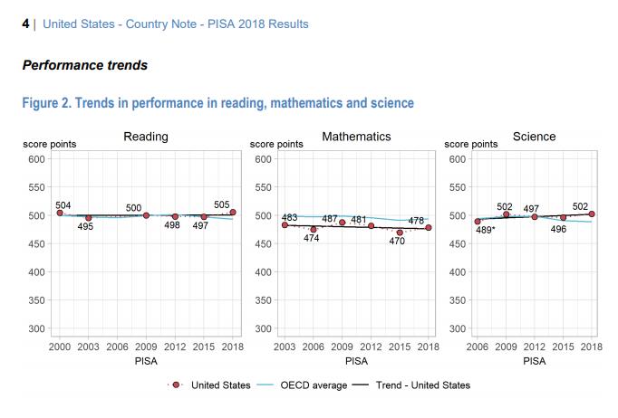 PISA results through 2018