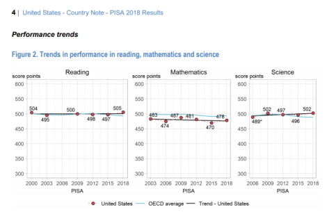 PISA results through 2018