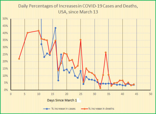 daily percentages of increases in covid 19 cases and deaths, USA, thru April 25
