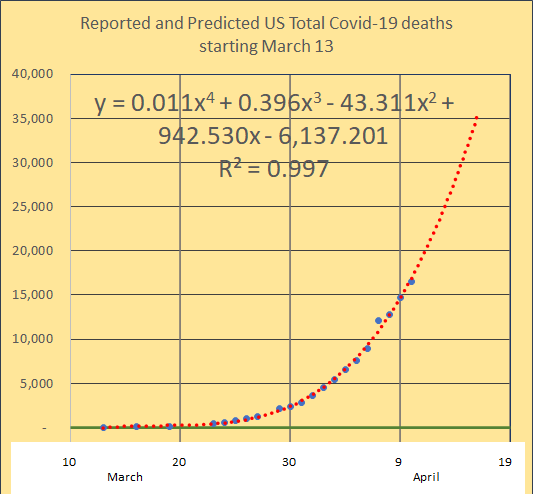 death seem to be 4th power polynomial