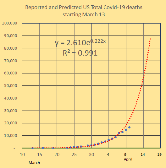 deaths do not seem to be exponential