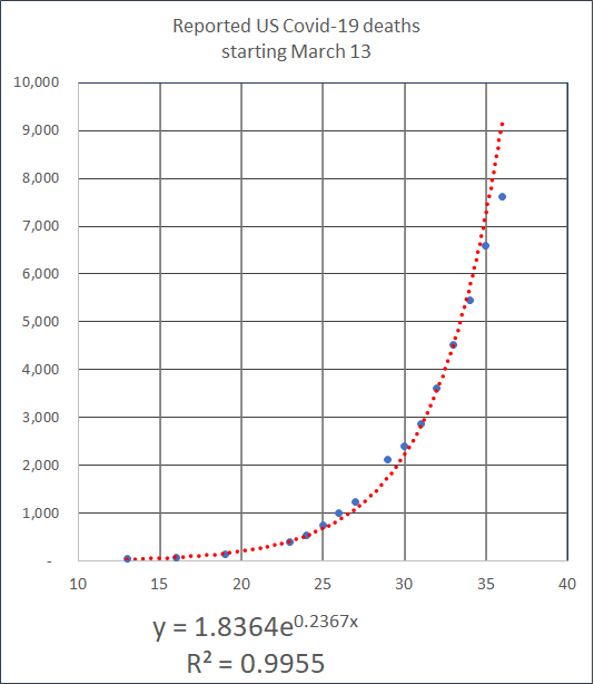 is it exponential