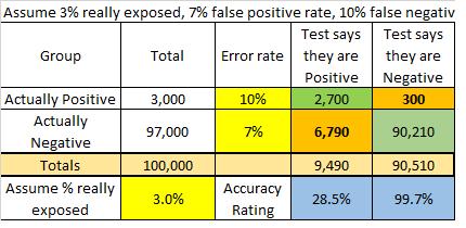 math of CV19 testing