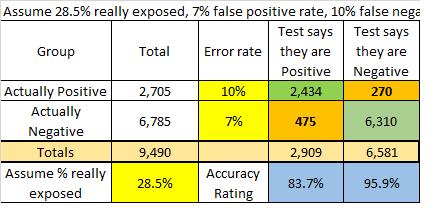 math of CV19 testing - round 2