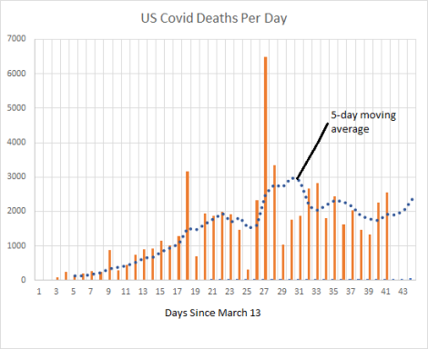 us covid deaths per day