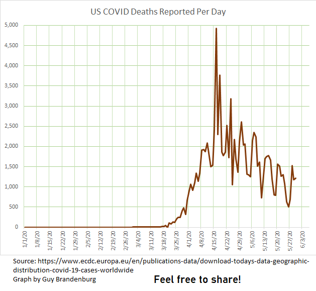 covid deaths per day