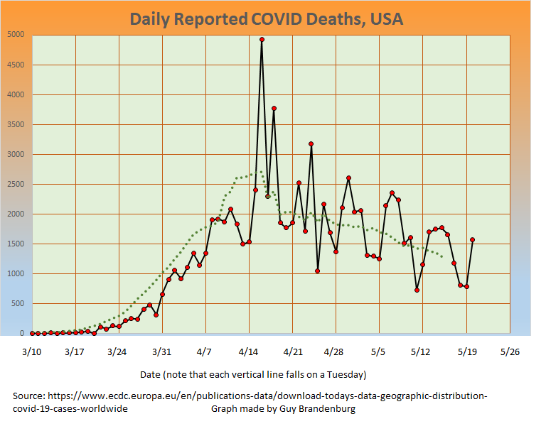daily COVID deaths, USA, from ECDC