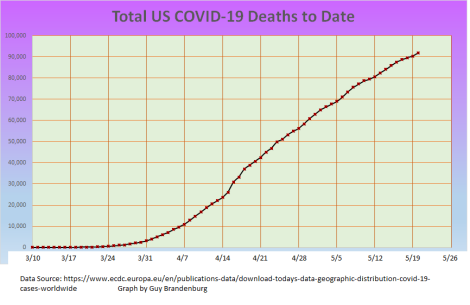total covid deaths to date